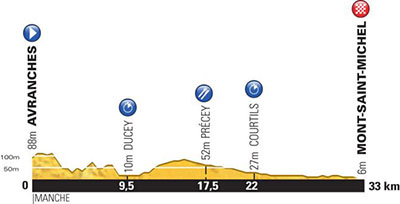 Tour de France - Stage 11 Betting