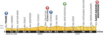 Tour de France - Stage 13 Betting