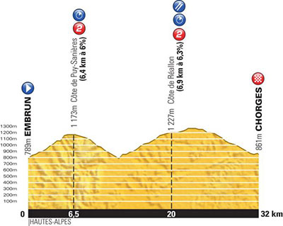Tour de France - Stage 17 Betting