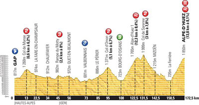 Tour de France - Stage 18 Betting