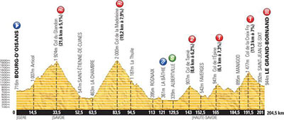 Tour de France - Stage 19 Betting