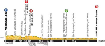 Tour de France - Stage 21 Betting