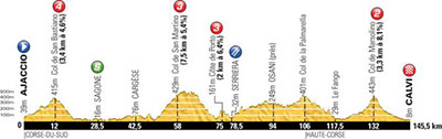 Tour de France - Stage 3 Betting