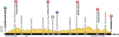 Tour de France - Stage 5 Betting