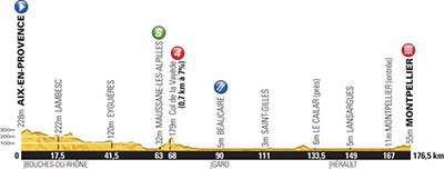 Tour de France - Stage 6 Betting