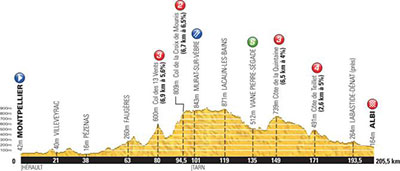 Tour de France - Stage 7 Betting